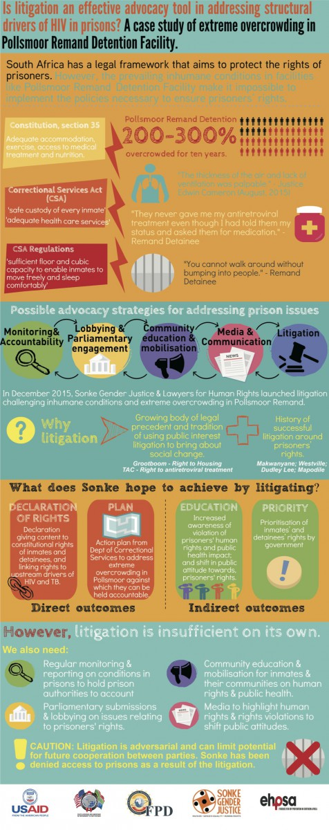 HIV and TB in prisons poster